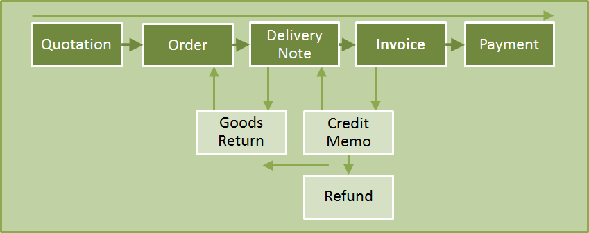 Filogy Sales or Purchase Process